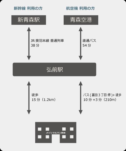 アクセス・新幹線・航空機